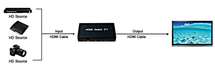 conexion-hdmi-3x11